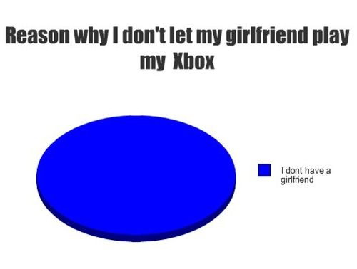 Why I dont let my girlfriend play my Xbox