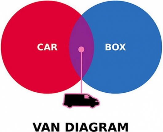 Van diagram