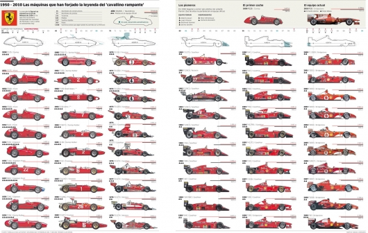Evolution of the Ferrari F1
