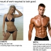 Amount of work required to look good - men vs. women
