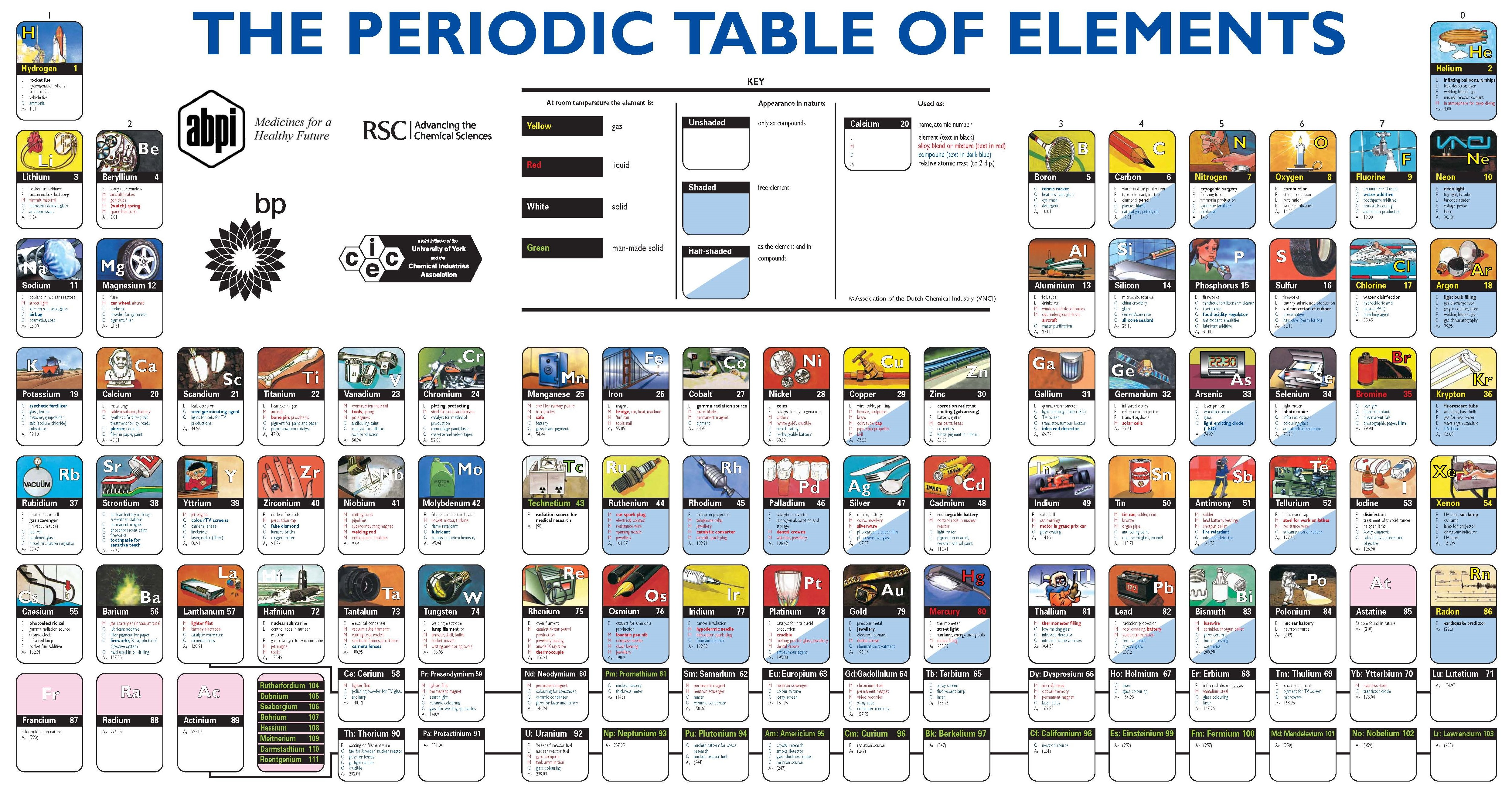 Periodic table of elements really funny pictures collection on periodic table of elements gamestrikefo Image collections