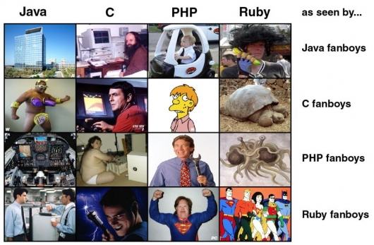 Java, C, PHP and Ruby as seen by fanboys